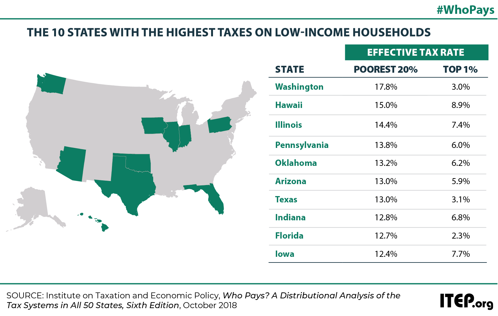 Low-Tax States Are Often High-Tax for the Poor