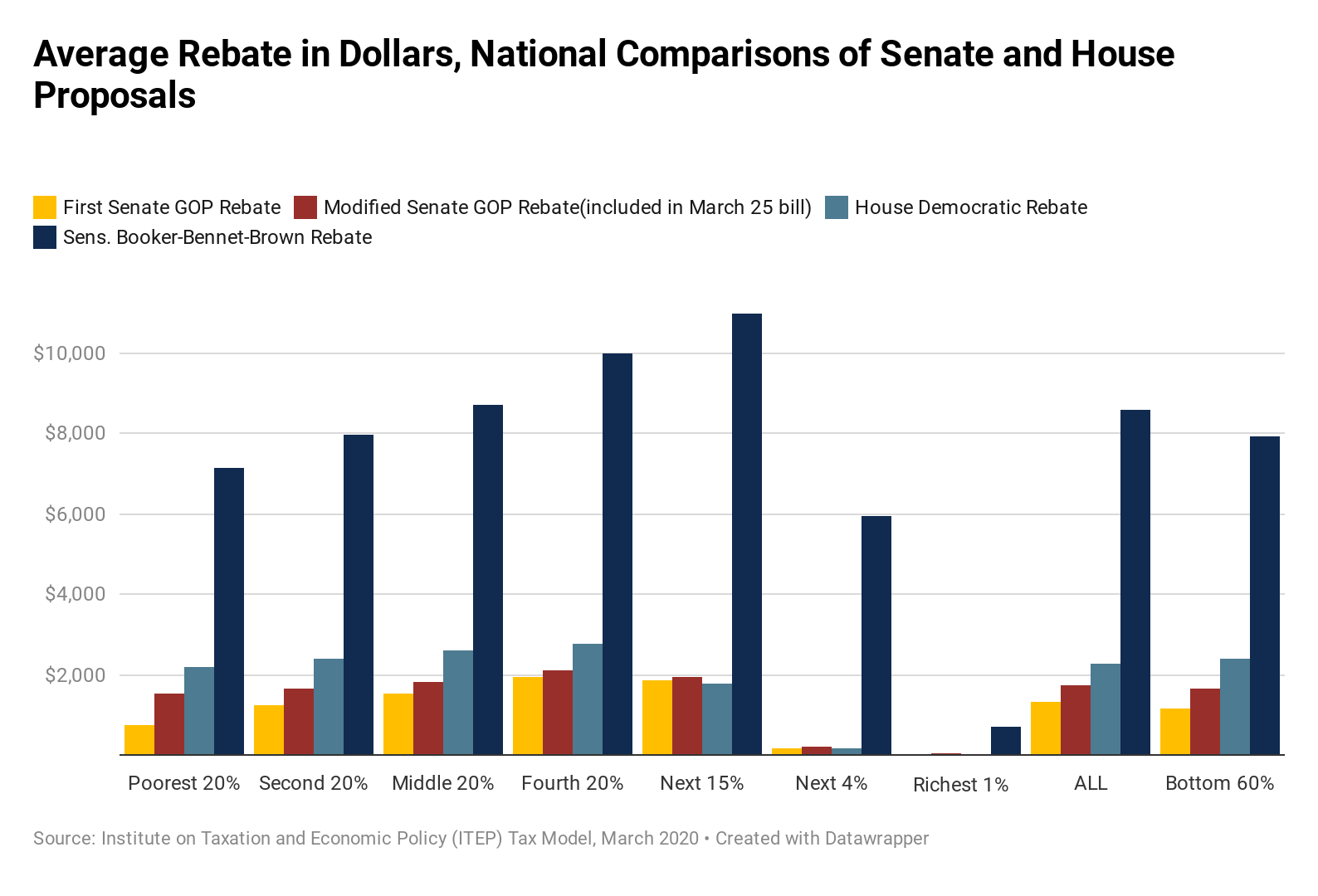 How the Tax Rebate in the Senate's Bill Compares to Other Proposals