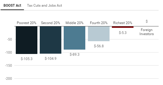 Rep. Tlaib's Tax Credit Proposal Is Most Expansive to Date