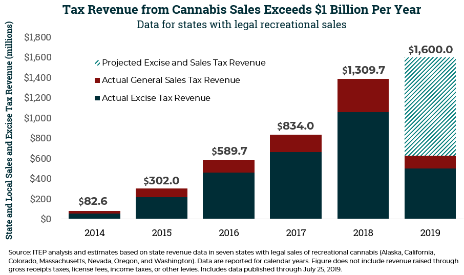 State and Local Cannabis Tax Revenue on Pace for $1.6 Billion in 2019