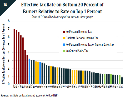 Washington Sales Tax Rate >> Fairness Matters: A Chart Book on Who Pays State and Local Taxes – ITEP