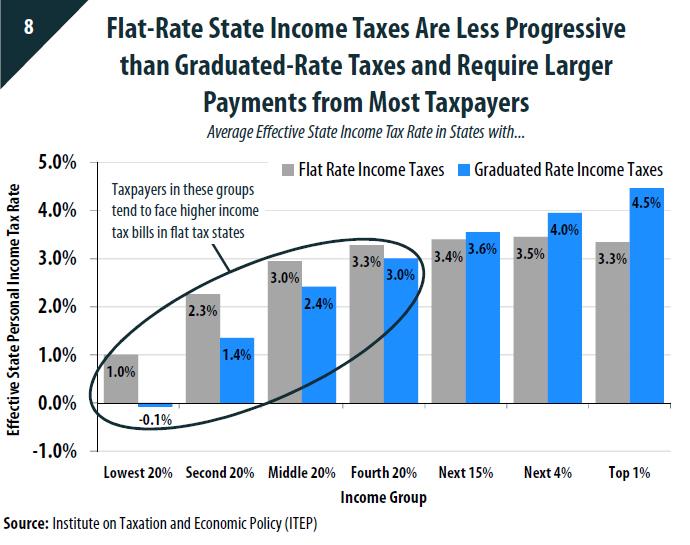 Nc Car Sales Tax Rate
