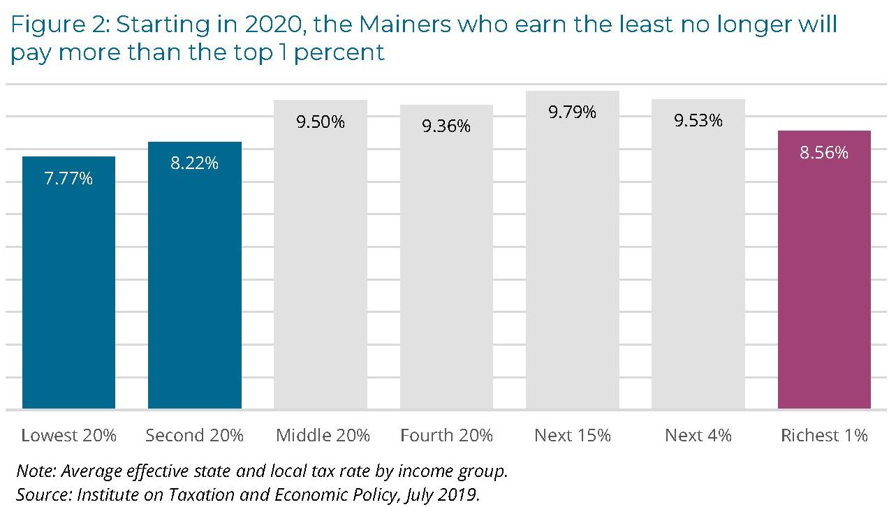 Maine Reaches Tax Fairness Milestone
