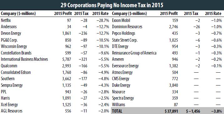 The 35 Percent Corporate Tax Myth – ITEP