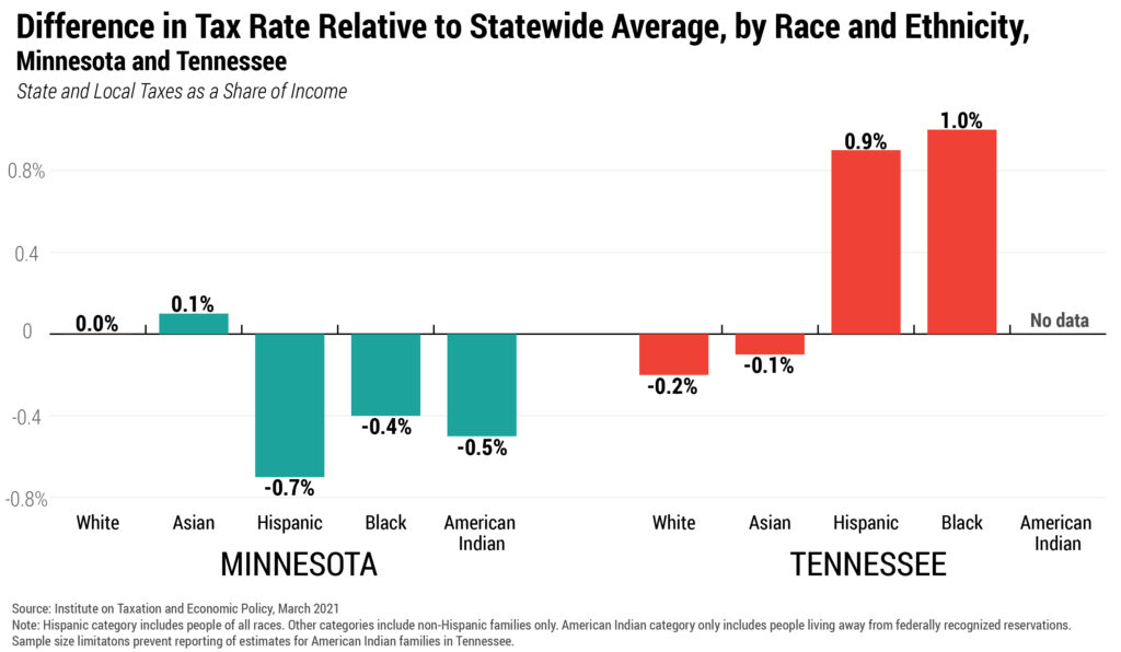 Difference in Tax Rate Relative to Statewide Average, by Race and Ethnicity