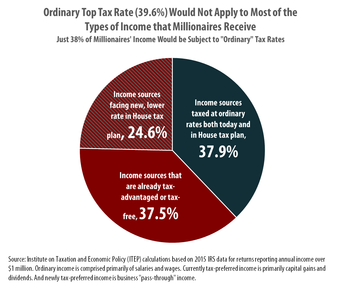House Tax Plan Will Keep 39.6% Top Rate, But That Won't Matter for Most Types of Income Going to the Rich