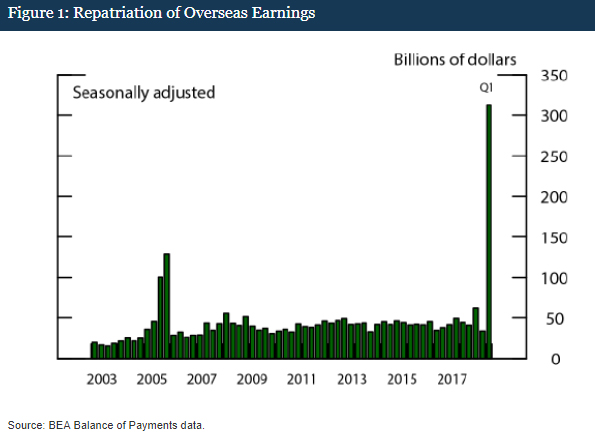 New Study Confirms Offshore Earnings are Flowing into Stock Buybacks, Not Jobs and Investments