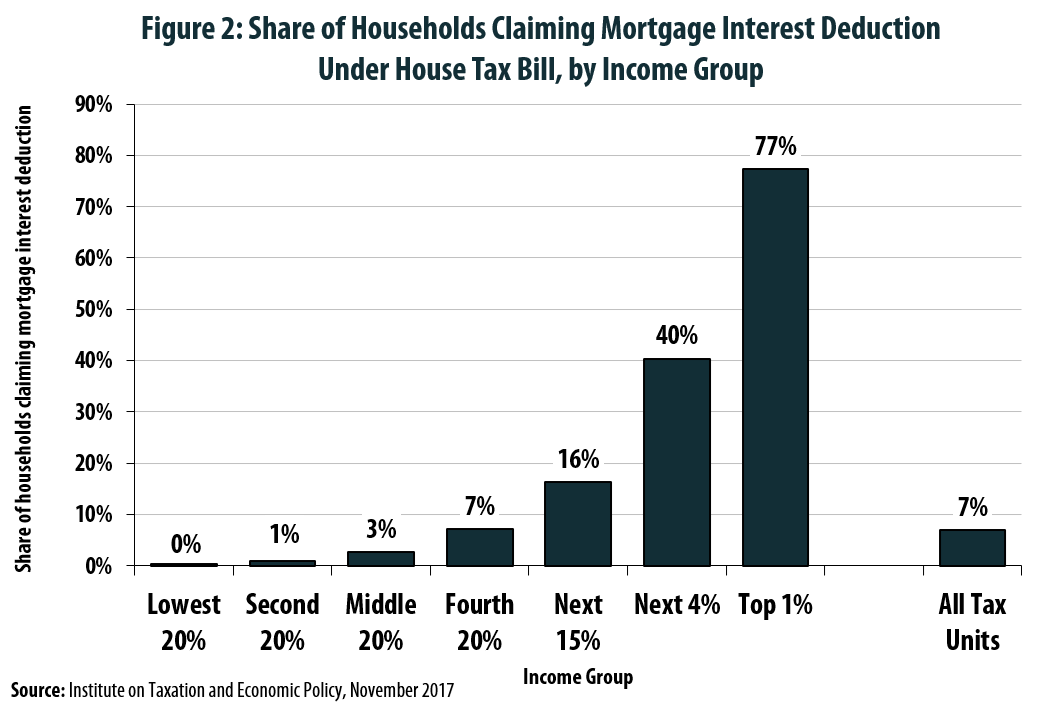 Mortgage Interest Deduction Wiped Out for 7 in 10 Current Claimants Under House Tax Plan