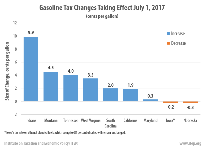 Indiana Gas Tax >> Gas Taxes Will Rise In 7 States To Fund Transportation Improvements