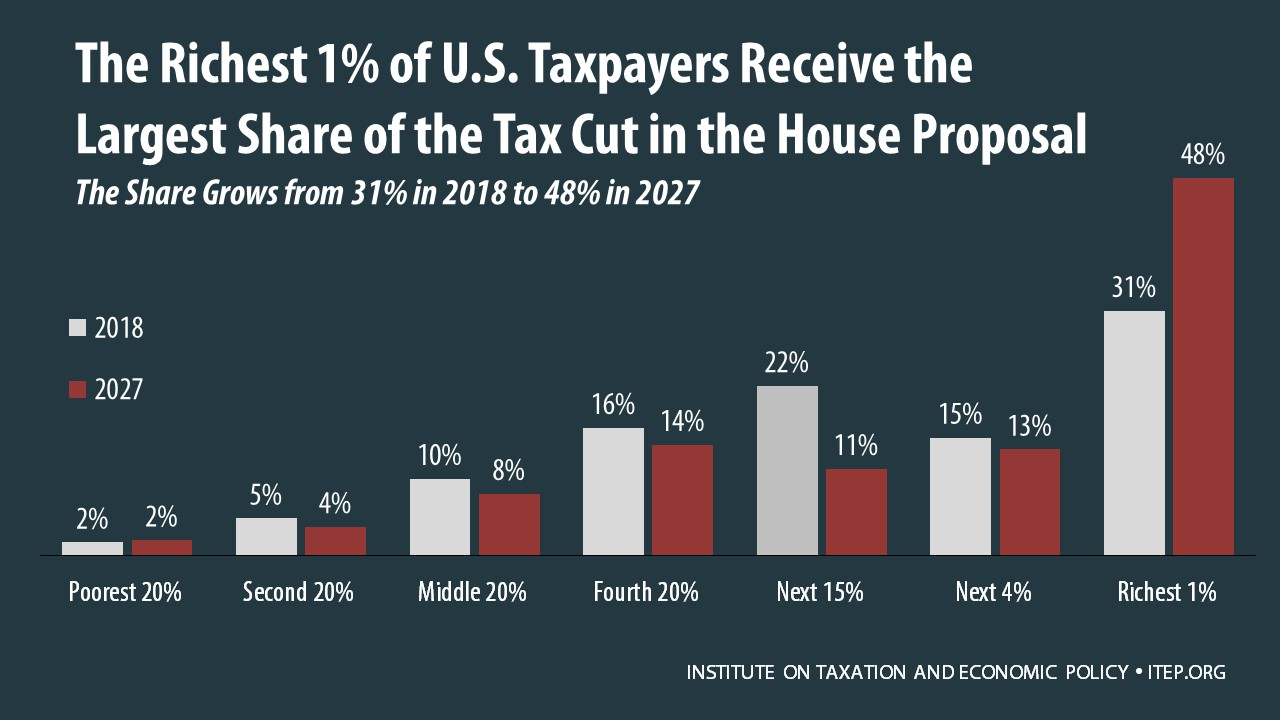 Analysis of the house tax cuts and jobs act itep the result is that by 2027 the benefits of the house bill become increasingly generous for the richest one percent compared to other income groups ibookread ePUb