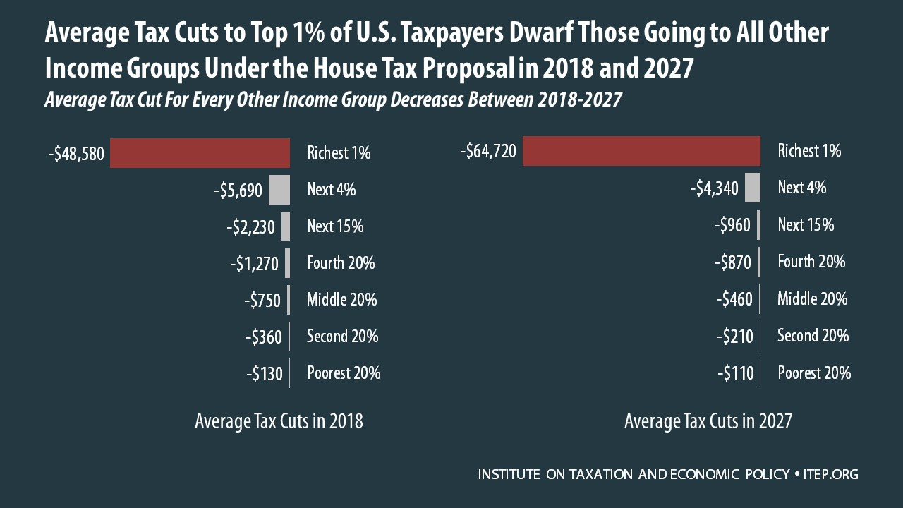 Some Might Be Tempted To Believe That Because Income Inequality Is So Great The Tax Cuts Simply Proportionate Household