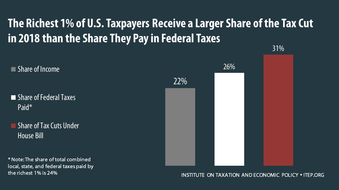 Some Households In Every Income Group Would Face A Tax Hike Under The Bill For Example 2018 8 Percent Of Middle Fifth