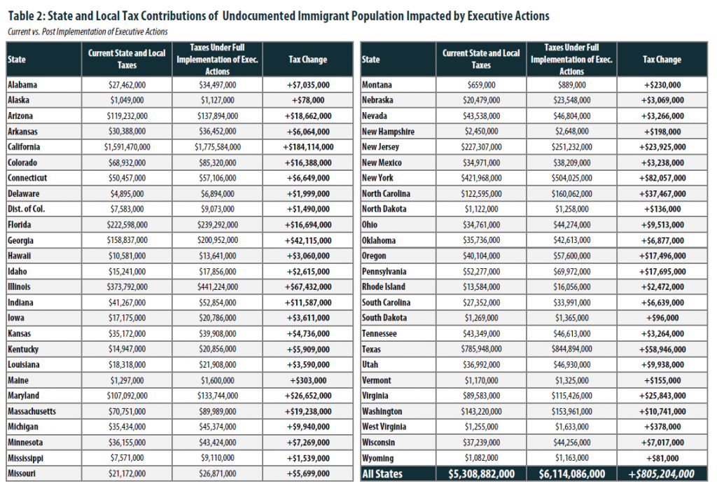 Astounding Undocumented Immigrants State Local Tax Contributions Home Interior And Landscaping Ponolsignezvosmurscom