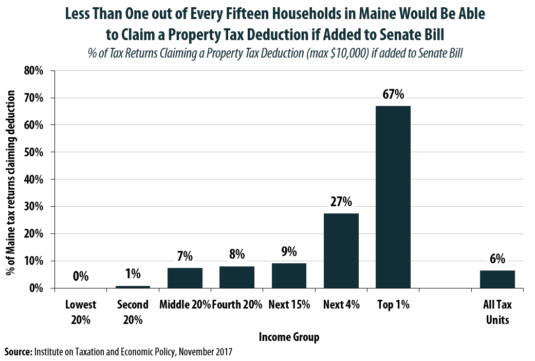 Senator Collins Pushes Hard for a Property Tax Deduction that Very Few of Her Constituents Will Be Able to Claim