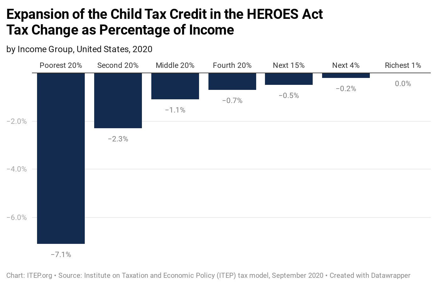 New ITEP Estimates on Biden's Proposal to Expand the Child Tax Credit