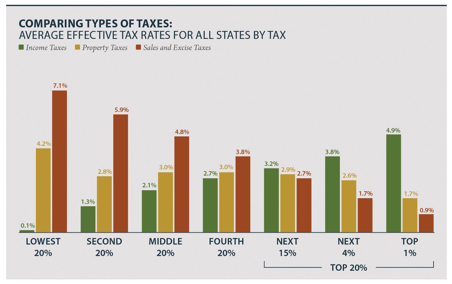 Regressive tax