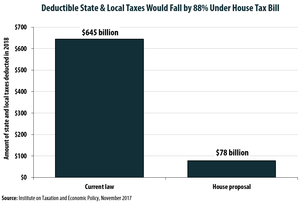 House Plan Slashes SALT Deductions by 88%, Even with $10,000 Property Tax Deduction