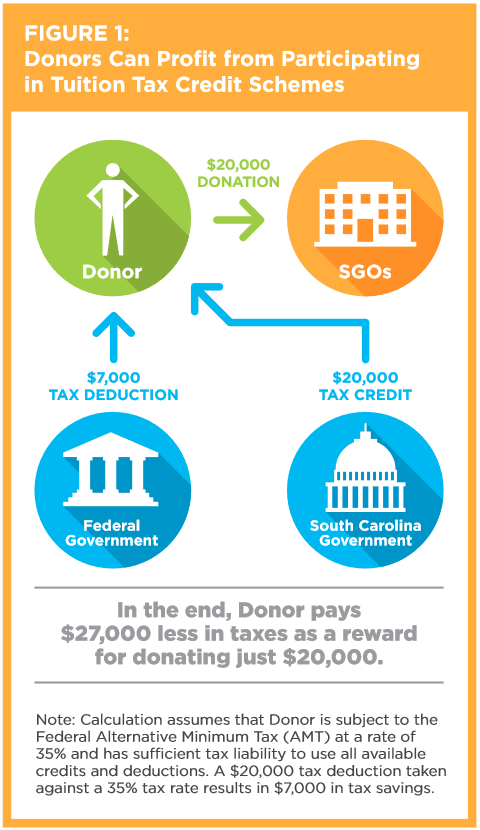 "It's a Fact: Voucher Tax Credits Offer Profits for Some ""Donors"""