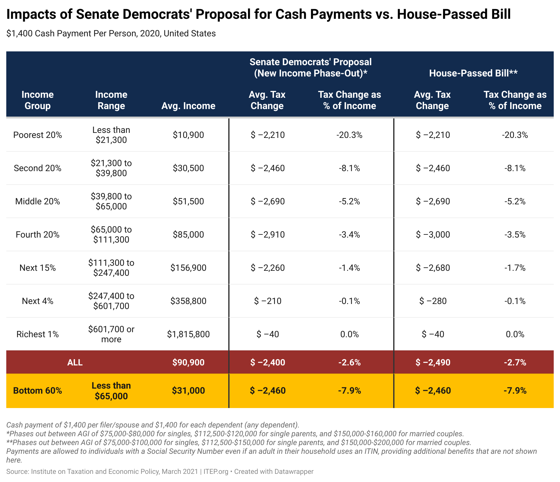 New Estimates on Senate's Slightly Revised Cash Payment
