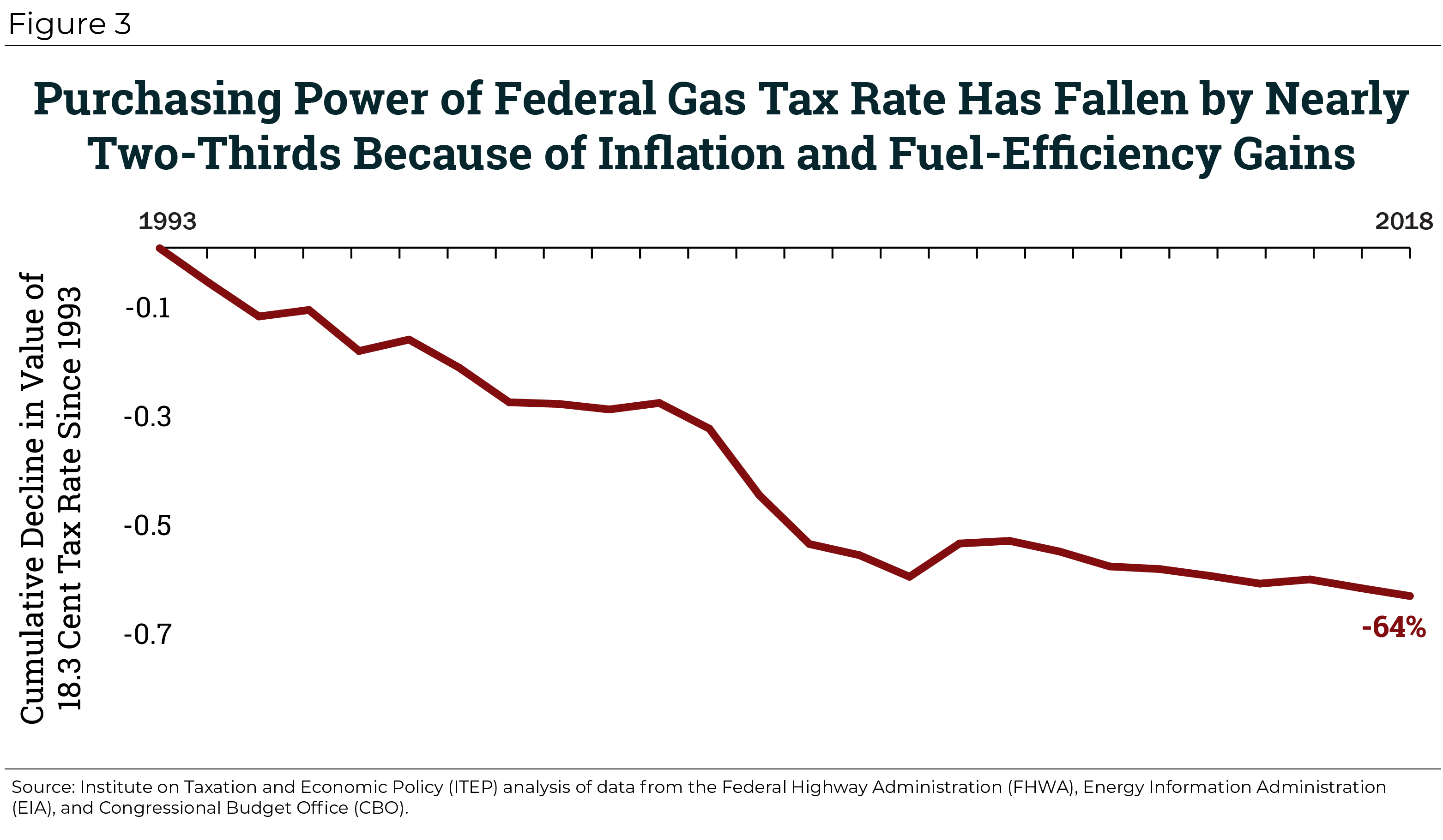 An Unhappy Anniversary: Federal Gas Tax Reaches 25 Years of Stagnation