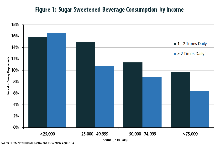 The Short and Sweet on Taxing Soda – ITEP