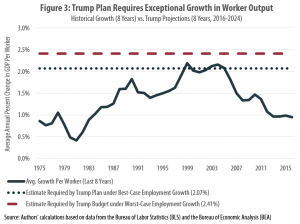 CBO Just Shot Down Trump's Economic Forecast