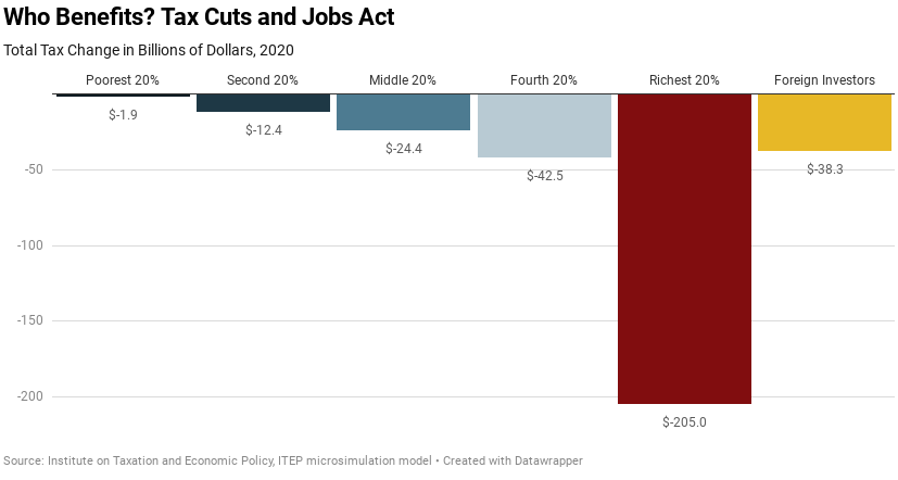 Updated Estimates from ITEP: Trump Tax Law Still Benefits the Rich No Matter How You Look at It