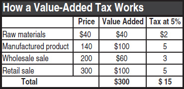 Value Added Taxes An Option For States Itep
